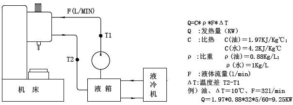 更多 油冷机  二,选型计算方法: 1 ,从主轴电机输出损耗上计算发热量